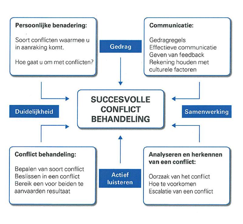 conflict-schema