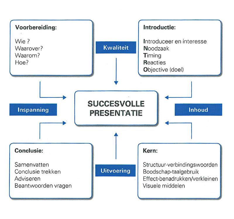 presentatie-schema